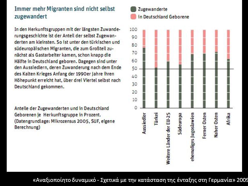 Συμπέρασμα: Πολιτικές ένταξης; Από το ζήτημα της μετανάστευσης/ένταξης στην κρίσιμη αντιπαράθεση με τον ρατσισμό (καθημερινότητα και θεσμοί) Εθνικοποίηση της μετανάστευσης («Από που είσαι;») Στατιστικά στοιχεία για τους έχοντες «μεταναστευτικό υπόβαθρο» Η προέλευση παραμένει αποφασιστικός παράγοντας Ένταξη μέσω Ιθαγένειας Ενεργής δράσης εναντίον των διακρίσεων: -Διάλυση των εμποδίων, αγορά εργασίας και κατοικίας -Εξίσωση των διαφορών (σχολεία) Διαπολιτιστική επάρκεια στους θεσμούς