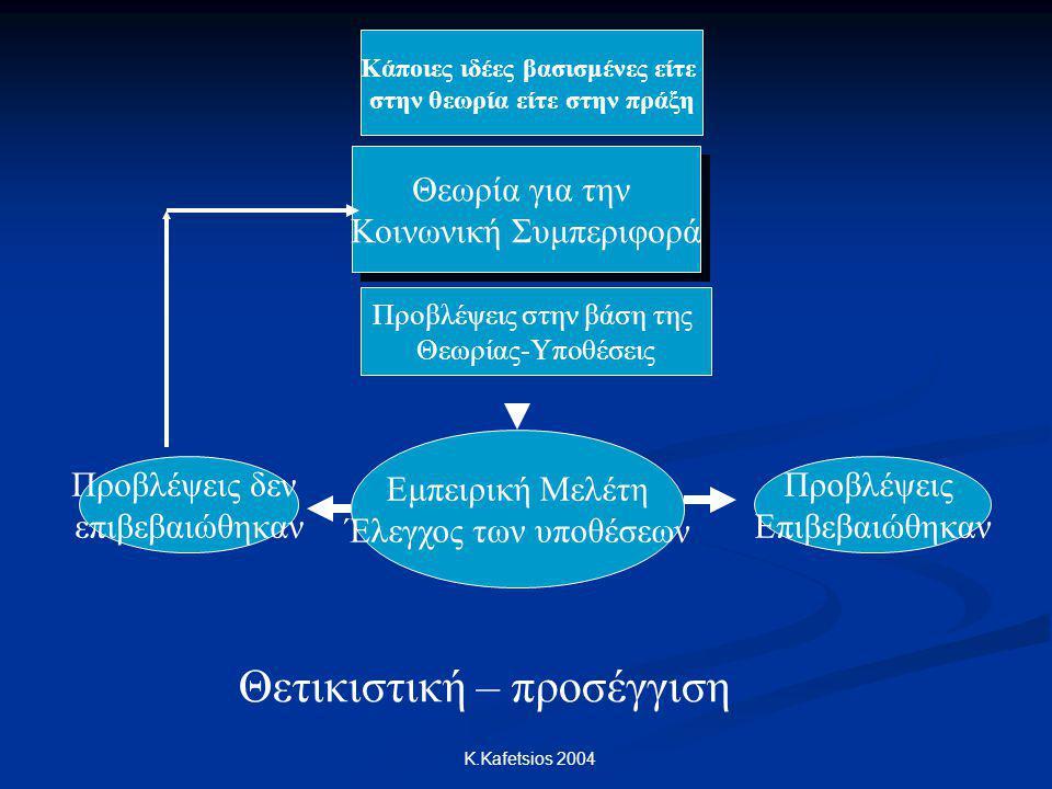 K.Kafetsios 2004 Από πού προέρχονται οι θεωρίες; Περιέργεια από κάποια φαινόμενα που παρατηρούμε γύρω μας Περιέργεια από κάποια φαινόμενα που παρατηρούμε γύρω μας Π.χ.