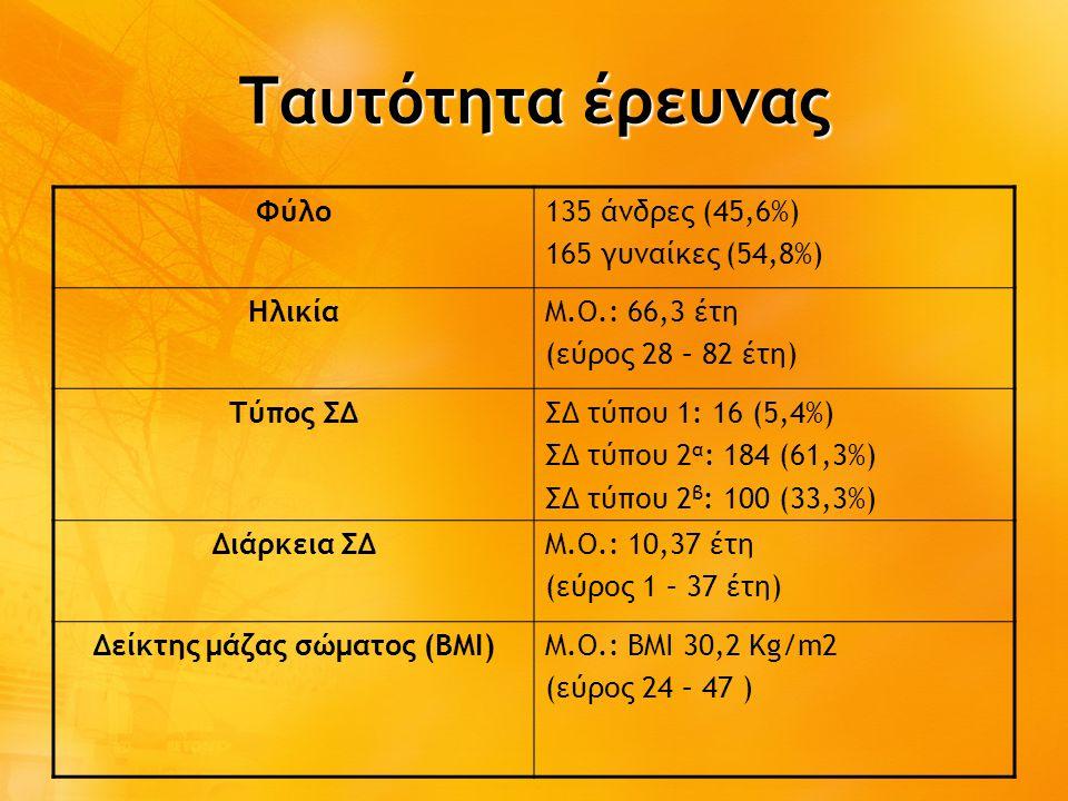 Ταυτότητα έρευνας Φύλο135 άνδρες (45,6%) 165 γυναίκες (54,8%) ΗλικίαΜ.Ο.: 66,3 έτη (εύρος 28 – 82 έτη) Τύπος ΣΔΣΔ τύπου 1: 16 (5,4%) ΣΔ τύπου 2 α : 184 (61,3%) ΣΔ τύπου 2 β : 100 (33,3%) Διάρκεια ΣΔΜ.Ο.: 10,37 έτη (εύρος 1 – 37 έτη) Δείκτης μάζας σώματος (ΒΜΙ)Μ.Ο.: ΒΜΙ 30,2 Kg/m2 (εύρος 24 – 47 )
