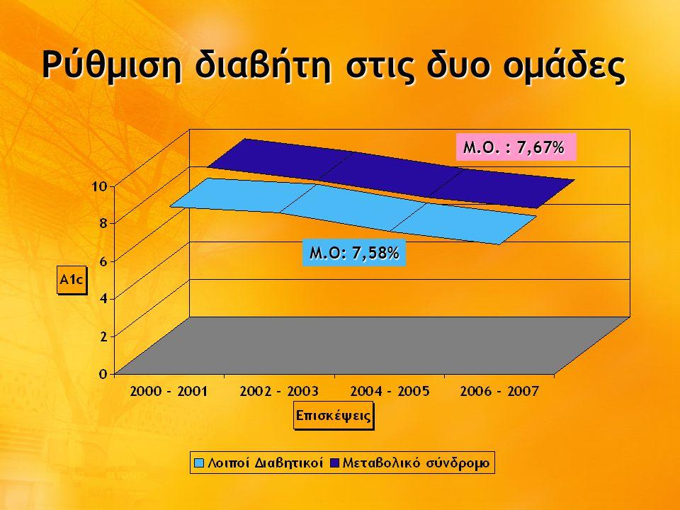 Ρύθμιση διαβήτη στις δυο ομάδες Μ.Ο. : 7,67% Μ.Ο: 7,58%