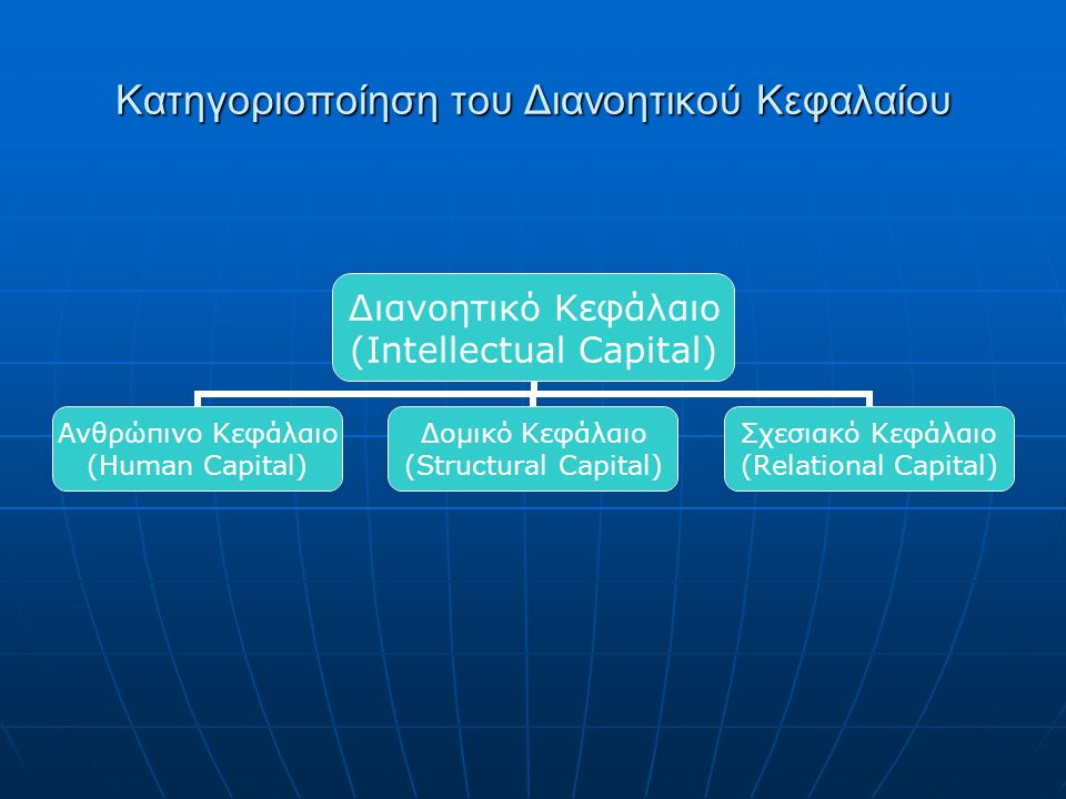 Ανθρώπινο Κεφάλαιο (Human Capital) Δομικό Κεφάλαιο (Structural Capital) Σχεσιακό Κεφάλαιο (Relational Capital) τη δεξαμενή της γνώσης που παραμένει στην επιχείρηση, μετά το πέρας της εργασίας, αφού έχουν φύγει οι εργαζόμενοι η αξία που προέρχεται από τις εξωτερικές σχέσεις που αναπτύσσει μια βιβλιοθήκη η γνώση που οι εργαζόμενοι φέρουν και παίρνουν μαζί τους όταν εντάσσονται ή εγκαταλείπουν αντίστοιχα την επιχείρηση ή τον οργανισμό Κατηγοριοποίηση του Διανοητικού Κεφαλαίου (Ορισμοί)