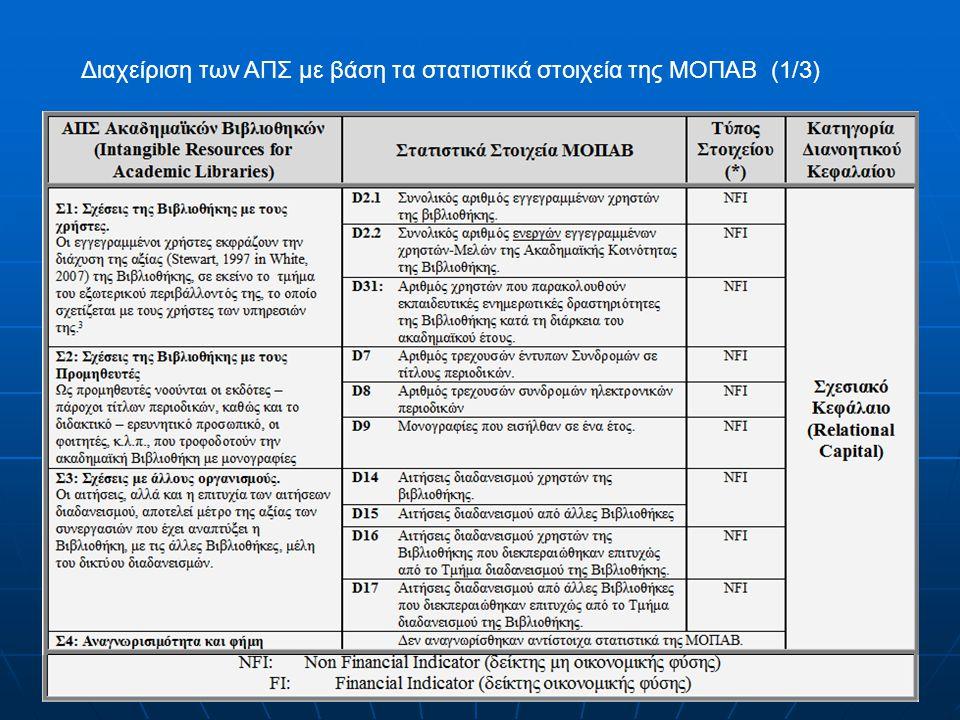Διαχείριση των ΑΠΣ με βάση τα στατιστικά στοιχεία της ΜΟΠΑΒ (1/3)