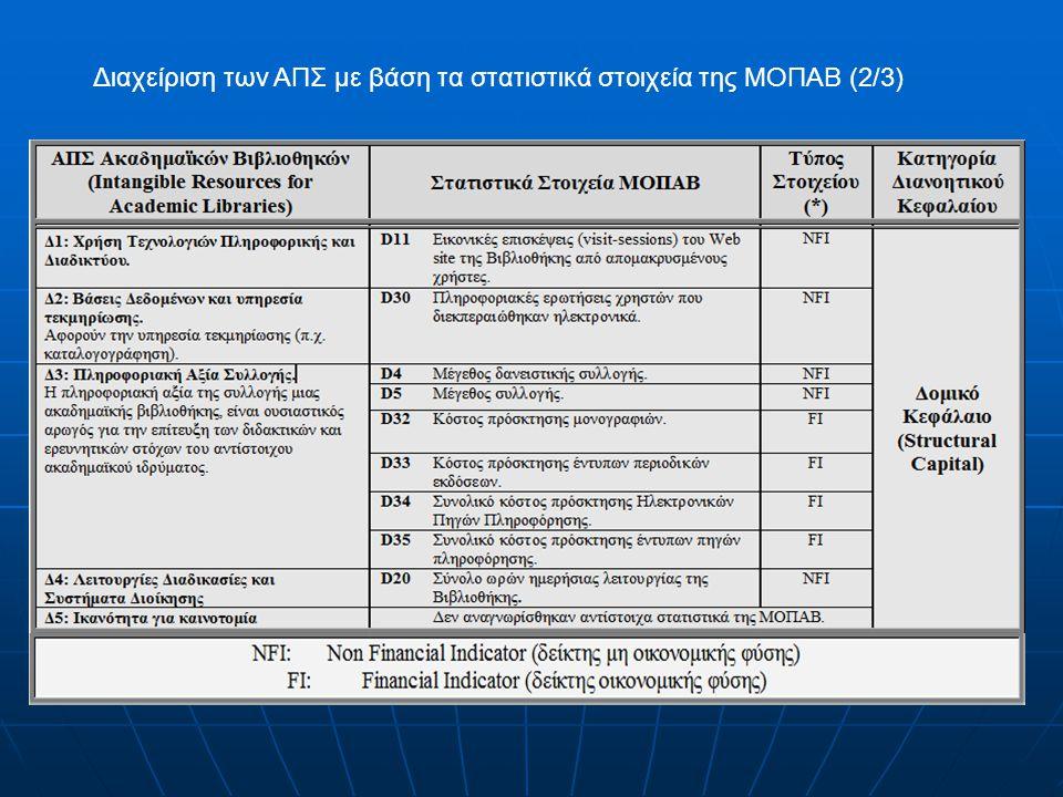 Διαχείριση των ΑΠΣ με βάση τα στατιστικά στοιχεία της ΜΟΠΑΒ (2/3)