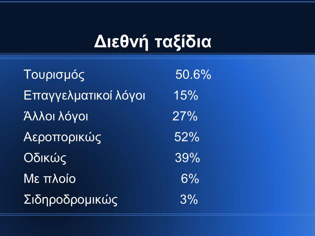 Διεθνή ταξίδια Τουρισμός 50.6% Επαγγελματικοί λόγοι 15% Άλλοι λόγοι 27% Αεροπορικώς 52% Οδικώς 39% Με πλοίο 6% Σιδηροδρομικώς 3%