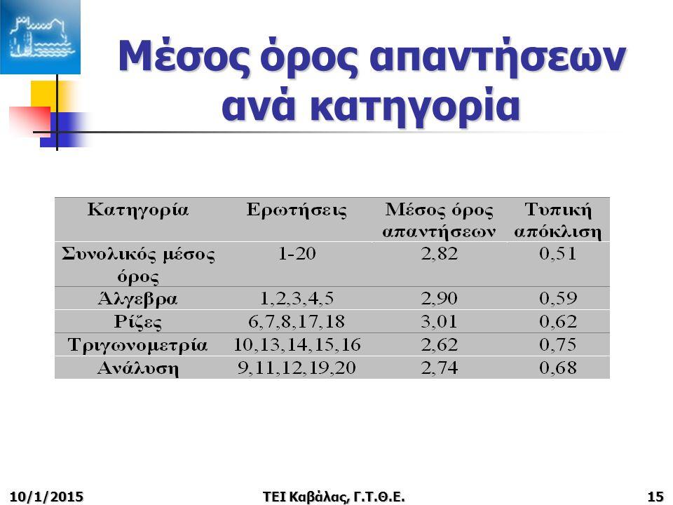 10/1/2015ΤΕΙ Καβάλας, Γ.Τ.Θ.Ε.15 Μέσος όρος απαντήσεων ανά κατηγορία
