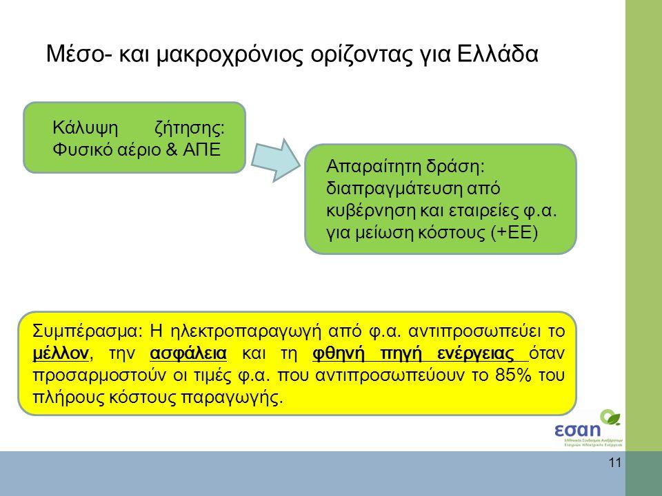 Μέσο- και μακροχρόνιος ορίζοντας για Ελλάδα 11 Συμπέρασμα: Η ηλεκτροπαραγωγή από φ.α.