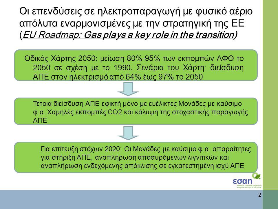 Οι επενδύσεις σε ηλεκτροπαραγωγή με φ υσικό αέριο απόλυτα εναρμονισμένες με την στρατηγική της ΕΕ (EU Roadmap: Gas plays a key role in the transition) Οδικός Χάρτης 2050: μείωση 80%-95% των εκπομπών ΑΦΘ το 2050 σε σχέση με το 1990.