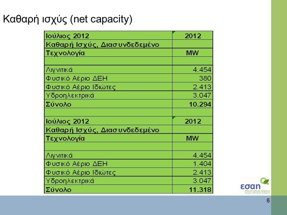 Καθαρή ισχύς (net capacity) 6