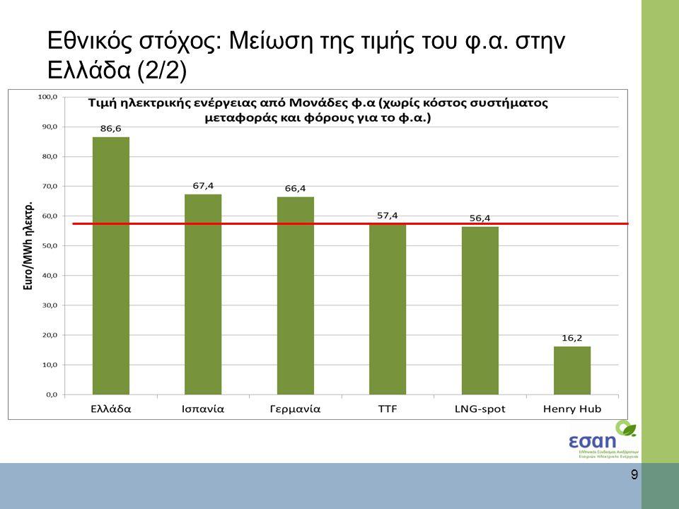 Εθνικός στόχος: Εξορθολογισμός αποφάσεων και επενδύσεων 10 Μείωση κόστους χρήσης συστήματος μεταφοράς φ.α.