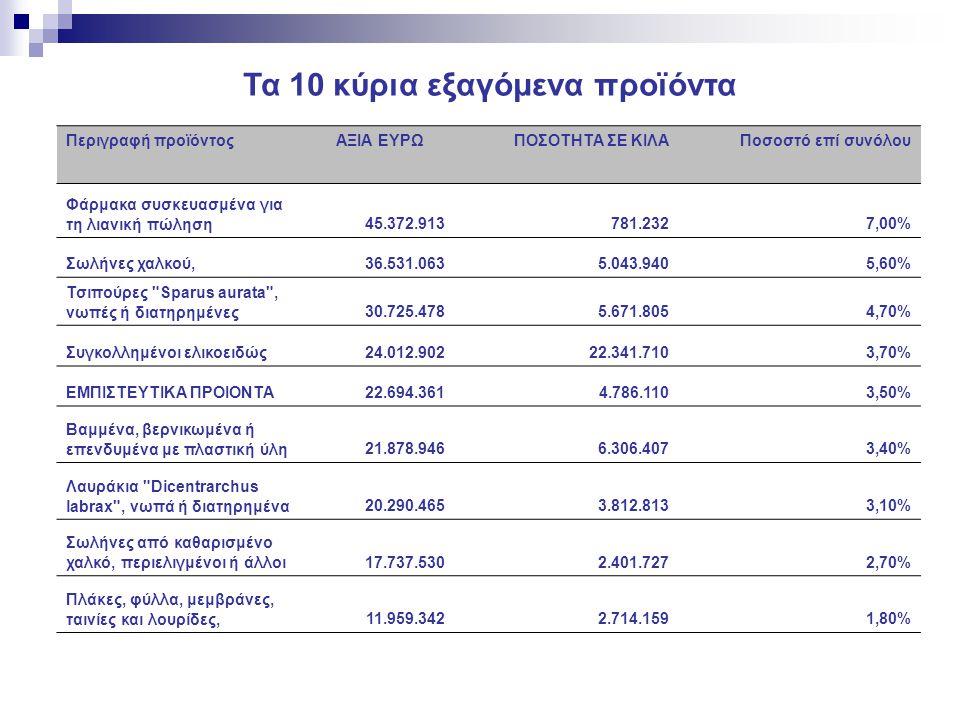 Τα 10 κύρια εξαγόμενα προϊόντα Περιγραφή προϊόντοςΑΞΙΑ ΕΥΡΩΠΟΣΟΤΗΤΑ ΣΕ ΚΙΛΑΠοσοστό επί συνόλου Φάρμακα συσκευασμένα για τη λιανική πώληση45.372.913781
