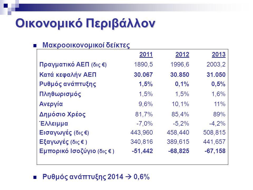 Οικονομικό Περιβάλλον Μακροοικονομικοί δείκτες Ρυθμός ανάπτυξης 2014  0,6% 201120122013 Πραγματικό ΑΕΠ (δις €) 1890,51996,62003,2 Κατά κεφαλήν ΑΕΠ Ρυ