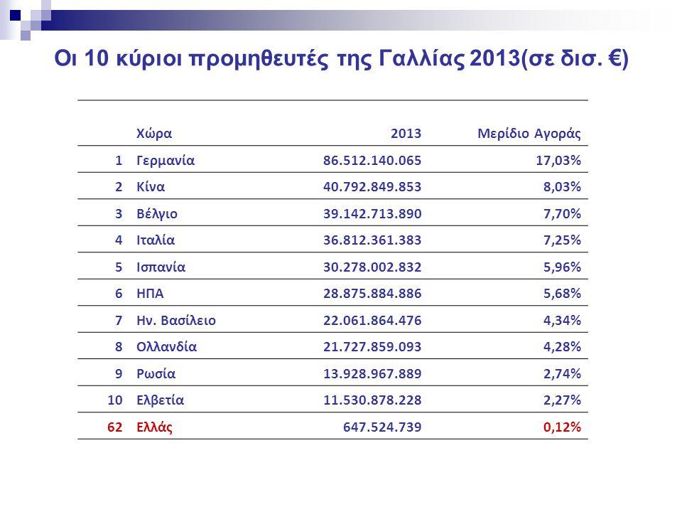 Οι 10 κύριοι προμηθευτές της Γαλλίας 2013(σε δισ. € ) Χώρα2013Μερίδιο Αγοράς 1Γερμανία86.512.140.06517,03% 2Κίνα40.792.849.8538,03% 3Βέλγιο39.142.713.