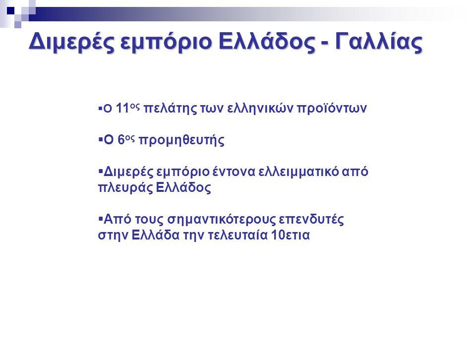 Διμερές εμπόριο Ελλάδος - Γαλλίας  Ο 11 ος πελάτης των ελληνικών προϊόντων  Ο 6 ος προμηθευτής  Διμερές εμπόριο έντονα ελλειμματικό από πλευράς Ελλ