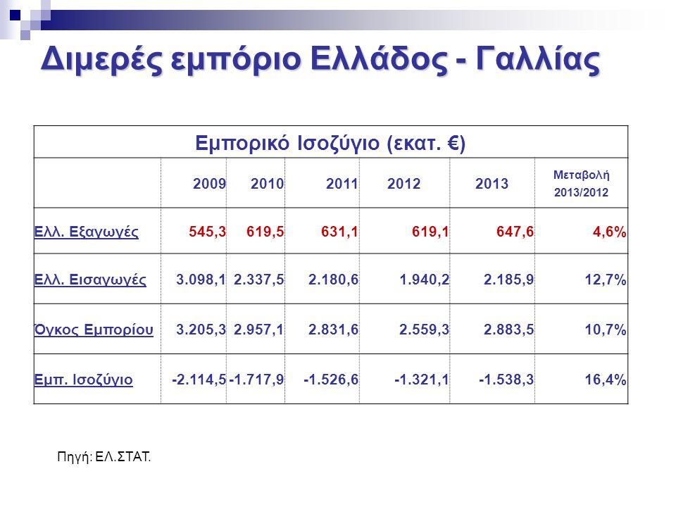 Διμερές εμπόριο Ελλάδος - Γαλλίας Εμπορικό Ισοζύγιο (εκατ. €) 20092010201120122013 Μεταβολή 2013/2012 Ελλ. Εξαγωγές545,3619,5631,1619,1 647,64,6%4,6%