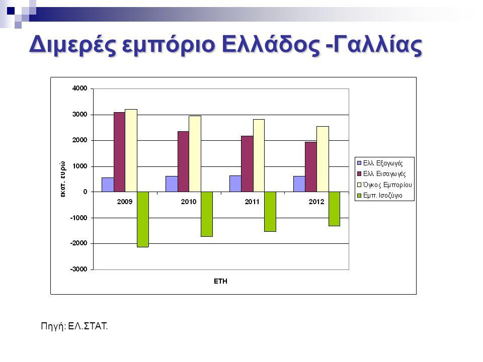 Ελληνικές εξαγωγές ανά κατηγορία ΚΑΤΗΓΟΡΙΑ ΠΡΟΙΟΝΤΩΝ20122013 % επί συνόλου 1Φαρμακευτικά Προϊόντα59.082.96776.271.48112,3% 2Αργίλιο και τεχνουργήματα αυτών76.989.86167.810.12811,0% 3Ιχθυηρά56.954.21253.124.4618,6% 4Πλαστικές ύλες45.174.09650.747.8068,2% 5Χαλκός και τεχνουργήματα αυτών55.349.20048.746.4427,9% 6Παρασκευάσματα λαχανικών καρπών φρούτων36.796.80641.328.3956,7% 7Τεχνουργήματα από Χυτοσίδηρο, σίδηρο38.299.52426.395.6174,3% 8Μηχανές Συσκευές και ηλεκτρικά υλικά12.404.82318.984.5153,1% 9Ενδύματα26.327.48916.526.0532,7% 10Λέβητες, Μηχανές, Αντιδραστήρες14.118.85215.294.6422,5% 11Εμπιστευτικά Εφοδιασμοί Πλοίων22.694.57312.956.8732,1% 12Αλάτι, Θείο, Γύψος, Πέτρες9.277.35611.597.5281,9% 13Φρούτα10.724.18011.089.8121,8% 14Μεταλλεύματα, Σκουριές12.121.53110.734.4851,7% 15Αιθέρια έλαια8.426.3819.993.7611,6% Σύνολο619.112.635647.524.739100,0%