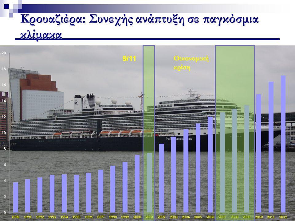 Στα δικά μας… Το θέμα «Κρουαζιέρα στην Ελλάδα» για τα περισσότερα λιμάνια προέκυψε ως αποτέλεσμα:  Κεντρικής πολιτικής απόφασης  Οικονομικής κρίσης  «Πιασάρικο» θέμα Χρειάζεται κάθε λιμάνι να κάνει μία αυτό- διάγνωση όπως και συνολικά το Ελληνικό λιμενικό σύστημα.
