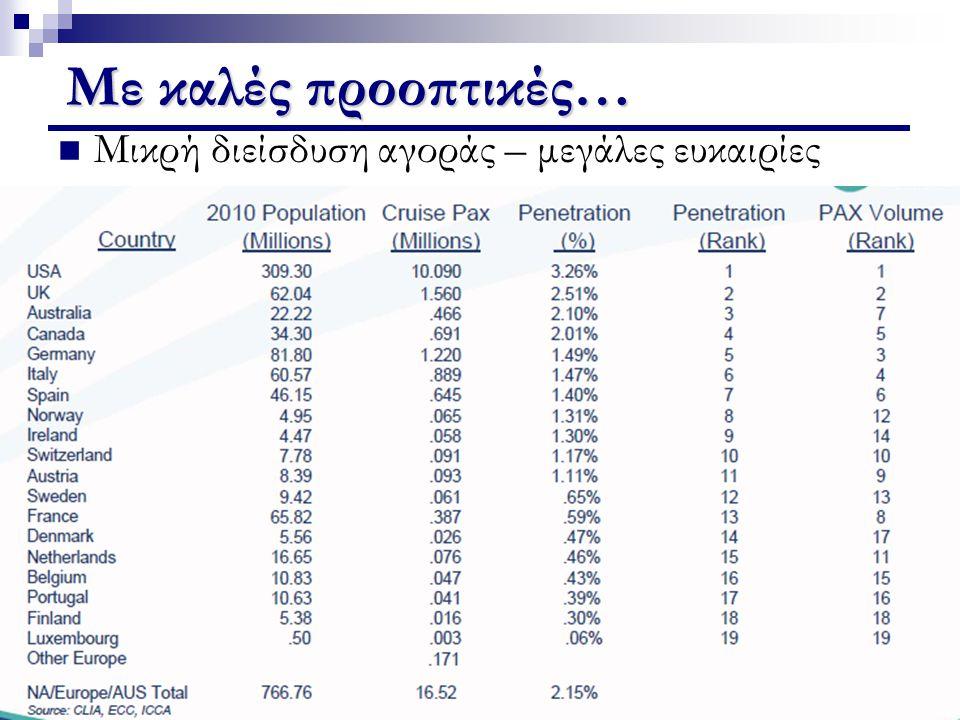 Περιοχές ανάπτυξης του στόλου 201220082003 Πηγή: Medcruise