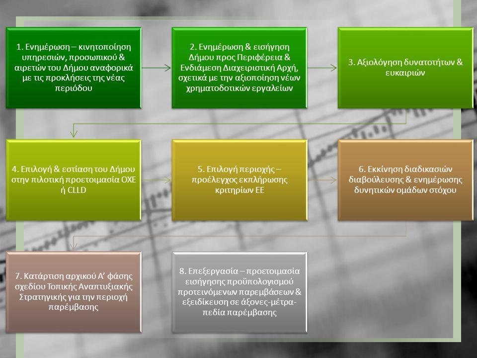 1. Ενημέρωση – κινητοποίηση υπηρεσιών, προσωπικού & αιρετών του Δήμου αναφορικά με τις προκλήσεις της νέας περιόδου 2. Ενημέρωση & εισήγηση Δήμου προς