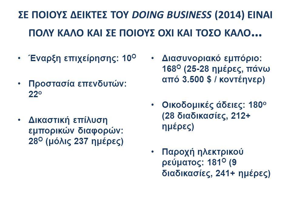 ΣΕ ΠΟΙΟΥΣ ΔΕΙΚΤΕΣ ΤΟΥ DOING BUSINESS (2014) ΕΙΝΑΙ ΠΟΛΥ ΚΑΛΟ ΚΑΙ ΣΕ ΠΟΙΟΥΣ ΟΧΙ ΚΑΙ ΤΟΣΟ ΚΑΛΟ … Έναρξη επιχείρησης: 10 Ο Προστασία επενδυτών: 22 ο Δικασ