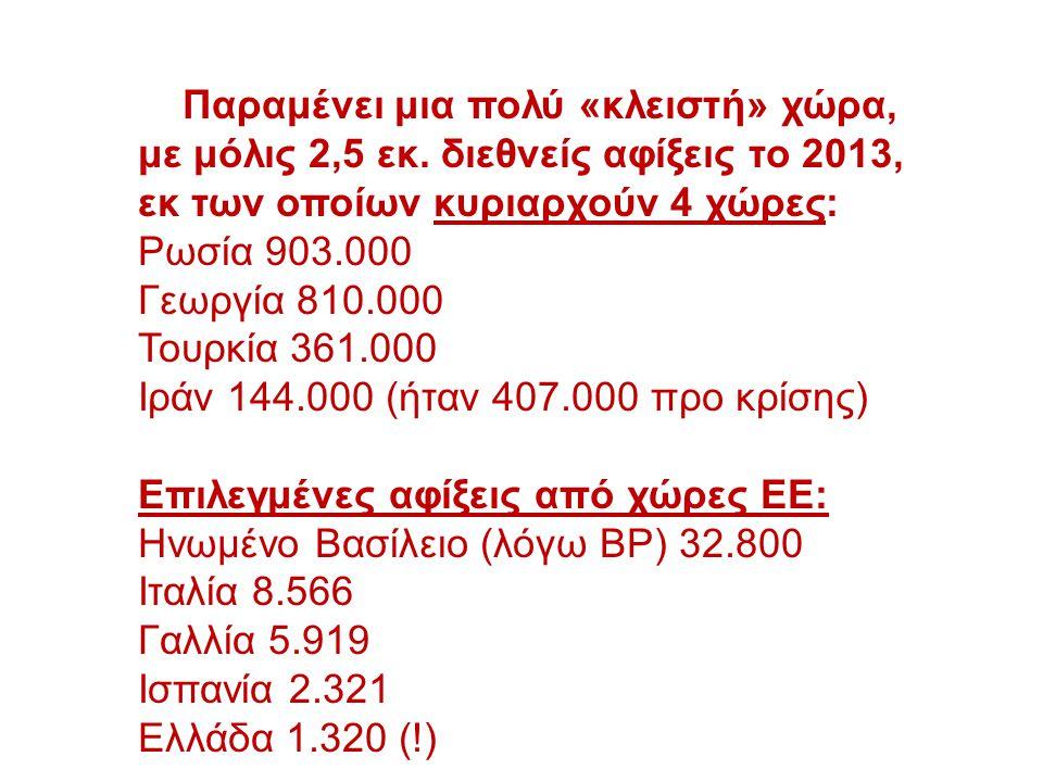 Παραμένει μια πολύ «κλειστή» χώρα, με μόλις 2,5 εκ. διεθνείς αφίξεις το 2013, εκ των οποίων κυριαρχούν 4 χώρες: Ρωσία 903.000 Γεωργία 810.000 Τουρκία