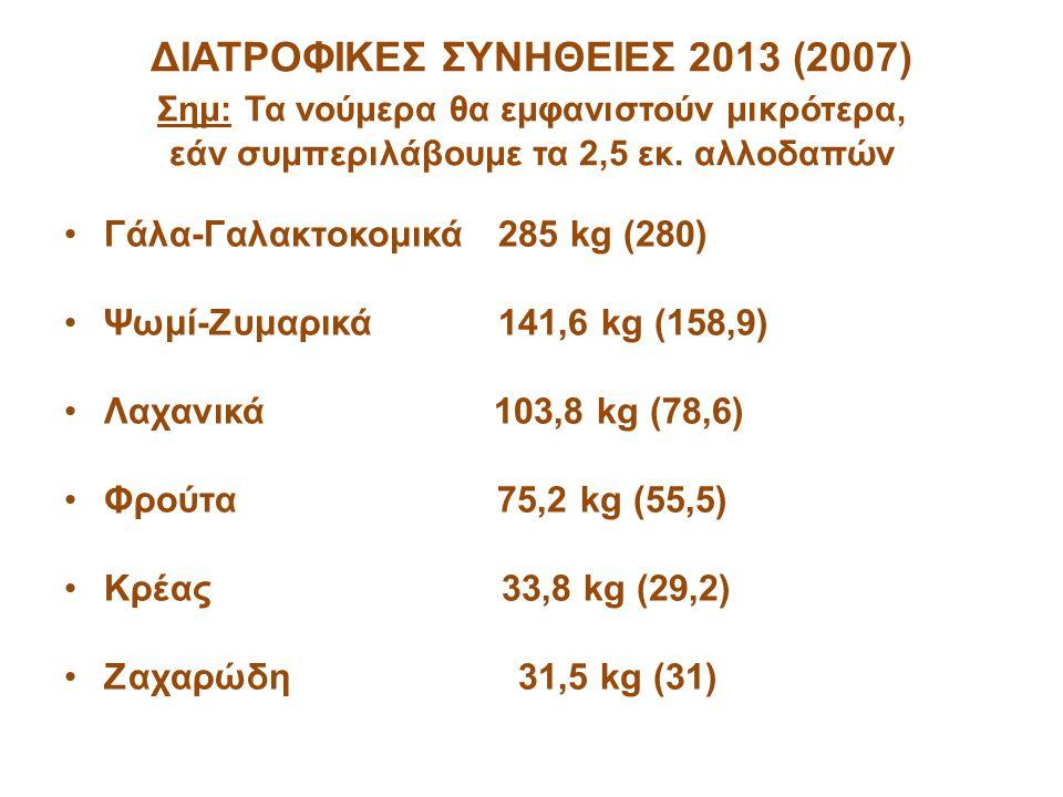 ΔΙΑΤΡΟΦΙΚΕΣ ΣΥΝΗΘΕΙΕΣ 2013 (2007) Σημ: Τα νούμερα θα εμφανιστούν μικρότερα, εάν συμπεριλάβουμε τα 2,5 εκ. αλλοδαπών Γάλα-Γαλακτοκομικά 285 kg (280) Ψω