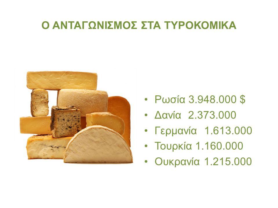 Ο ΑΝΤΑΓΩΝΙΣΜΟΣ ΣΤΑ ΤΥΡΟΚΟΜΙΚΑ Ρωσία 3.948.000 $ Δανία 2.373.000 Γερμανία 1.613.000 Τουρκία 1.160.000 Ουκρανία 1.215.000