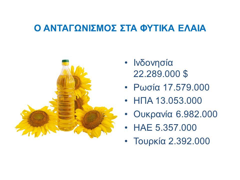Ο ΑΝΤΑΓΩΝΙΣΜΟΣ ΣΤΑ ΦΥΤΙΚΑ ΕΛΑΙΑ Ινδονησία 22.289.000 $ Ρωσία 17.579.000 ΗΠΑ 13.053.000 Ουκρανία 6.982.000 ΗΑΕ 5.357.000 Τουρκία 2.392.000
