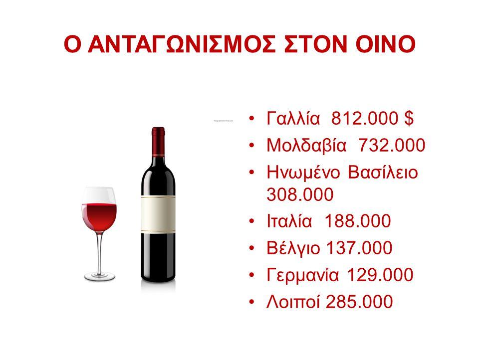 Ο ΑΝΤΑΓΩΝΙΣΜΟΣ ΣΤΟΝ ΟΙΝΟ Γαλλία 812.000 $ Μολδαβία 732.000 Ηνωμένο Βασίλειο 308.000 Ιταλία 188.000 Βέλγιο 137.000 Γερμανία 129.000 Λοιποί 285.000