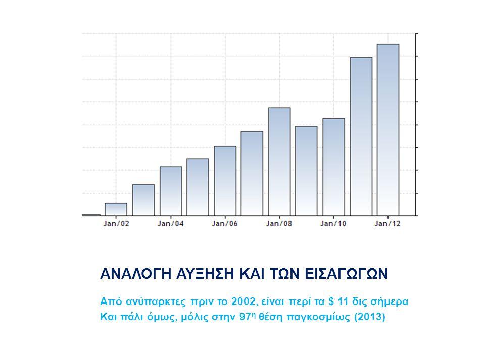 ΑΝΑΛΟΓΗ ΑΥΞΗΣΗ ΚΑΙ ΤΩΝ ΕΙΣΑΓΩΓΩΝ Από ανύπαρκτες πριν το 2002, είναι περί τα $ 11 δις σήμερα Και πάλι όμως, μόλις στην 97 η θέση παγκοσμίως (2013)