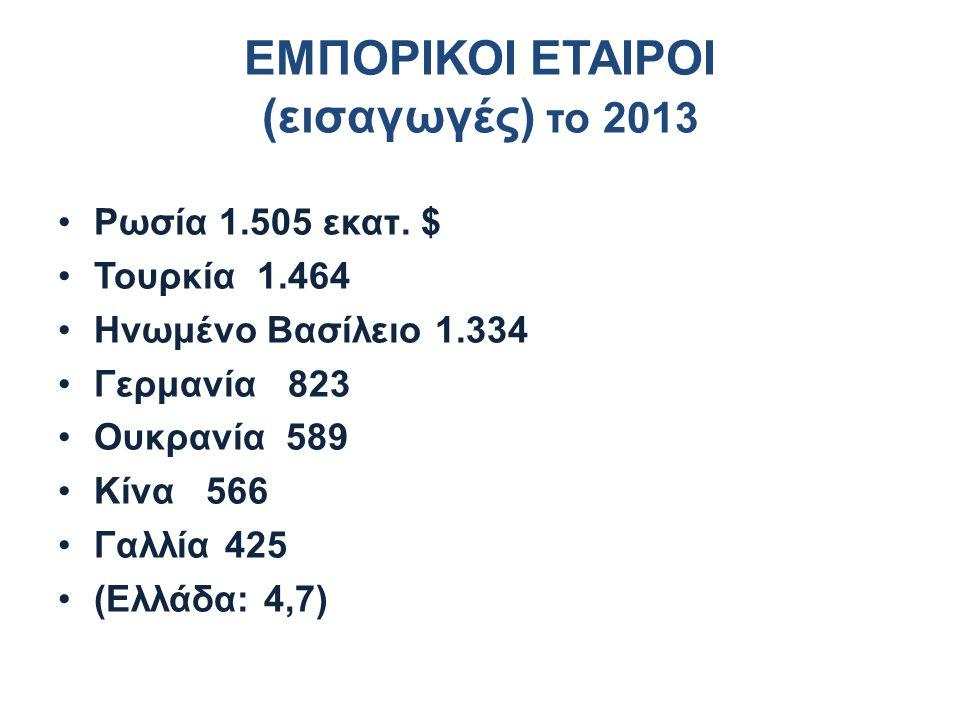 ΕΜΠΟΡΙΚΟΙ ΕΤΑΙΡΟΙ (εισαγωγές) το 2013 Ρωσία 1.505 εκατ. $ Τουρκία 1.464 Ηνωμένο Βασίλειο 1.334 Γερμανία 823 Ουκρανία 589 Κίνα 566 Γαλλία 425 (Ελλάδα: