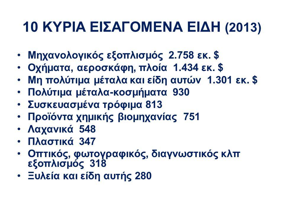 10 ΚΥΡΙΑ ΕΙΣΑΓΟΜΕΝΑ ΕΙΔΗ (2013) Μηχανολογικός εξοπλισμός 2.758 εκ. $ Οχήματα, αεροσκάφη, πλοία 1.434 εκ. $ Μη πολύτιμα μέταλα και είδη αυτών 1.301 εκ.