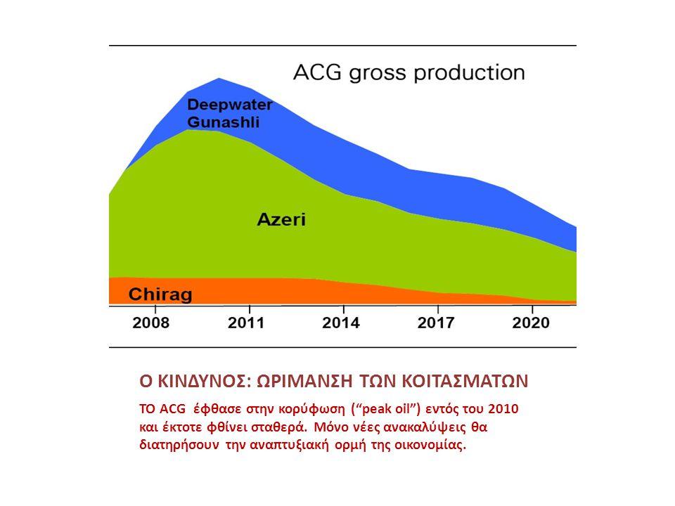 """Ο ΚΙΝΔΥΝΟΣ: ΩΡΙΜΑΝΣΗ ΤΩΝ ΚΟΙΤΑΣΜΑΤΩΝ ΤΟ ACG έφθασε στην κορύφωση (""""peak oil"""") εντός του 2010 και έκτοτε φθίνει σταθερά. Μόνο νέες ανακαλύψεις θα διατη"""