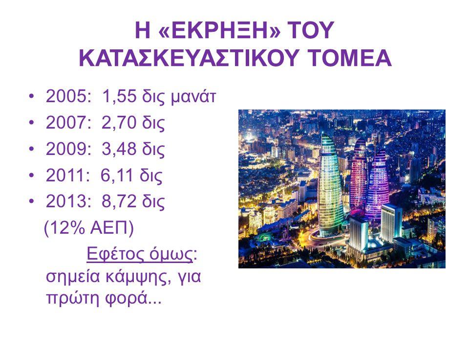 Η «ΕΚΡΗΞΗ» ΤΟΥ ΚΑΤΑΣΚΕΥΑΣΤΙΚΟΥ ΤΟΜΕΑ 2005: 1,55 δις μανάτ 2007: 2,70 δις 2009: 3,48 δις 2011: 6,11 δις 2013: 8,72 δις (12% ΑΕΠ) Εφέτος όμως: σημεία κά