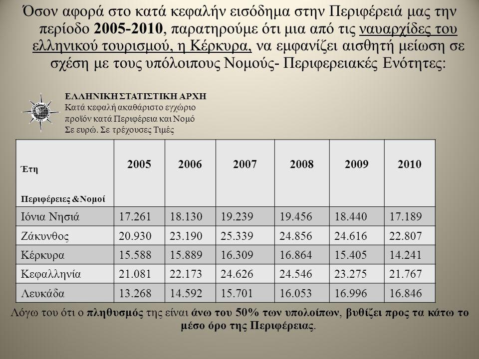 Όσον αφορά στο κατά κεφαλήν εισόδημα στην Περιφέρειά μας την περίοδο 2005-2010, παρατηρούμε ότι μια από τις ναυαρχίδες του ελληνικού τουρισμού, η Κέρκυρα, να εμφανίζει αισθητή μείωση σε σχέση με τους υπόλοιπους Νομούς- Περιφερειακές Ενότητες: Λόγω του ότι ο πληθυσμός της είναι άνω του 50% των υπολοίπων, βυθίζει προς τα κάτω το μέσο όρο της Περιφέρειας.