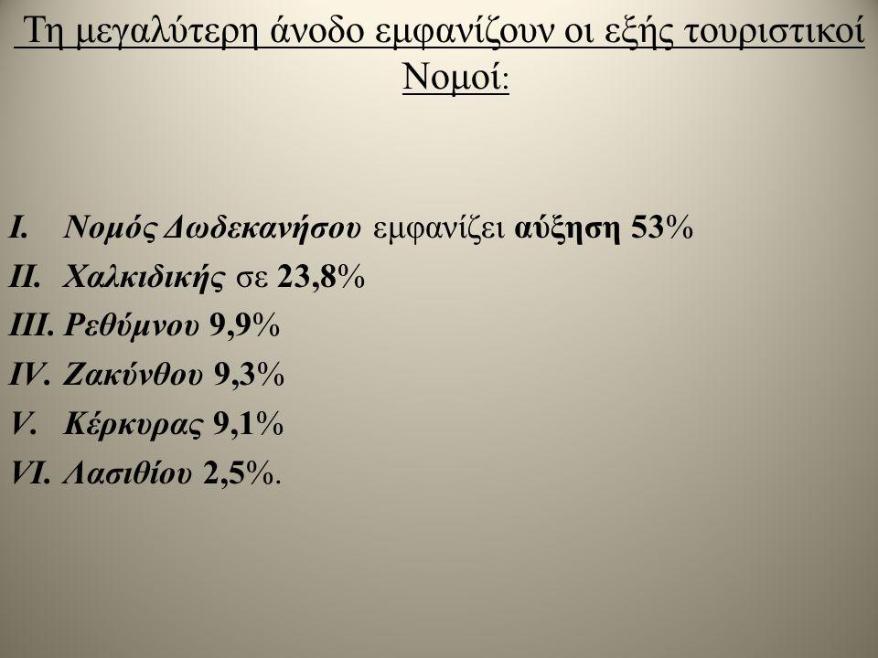 Τη μεγαλύτερη άνοδο εμφανίζουν οι εξής τουριστικοί Νομοί : I.Νομός Δωδεκανήσου εμφανίζει αύξηση 53% II.Χαλκιδικής σε 23,8% III.Ρεθύμνου 9,9% IV.Ζακύνθου 9,3% V.Κέρκυρας 9,1% VI.Λασιθίου 2,5%.