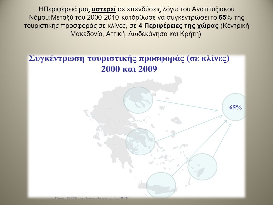 ΗΠεριφέρειά μας υστερεί σε επενδύσεις λόγω του Αναπτυξιακού Νόμου:Μεταξύ του 2000-2010 κατόρθωσε να συγκεντρώσει το 65% της τουριστικής προσφοράς σε κλίνες, σε 4 Περιφέρειες της χώρας (Κεντρική Μακεδονία, Αττική, Δωδεκάνησα και Κρήτη).