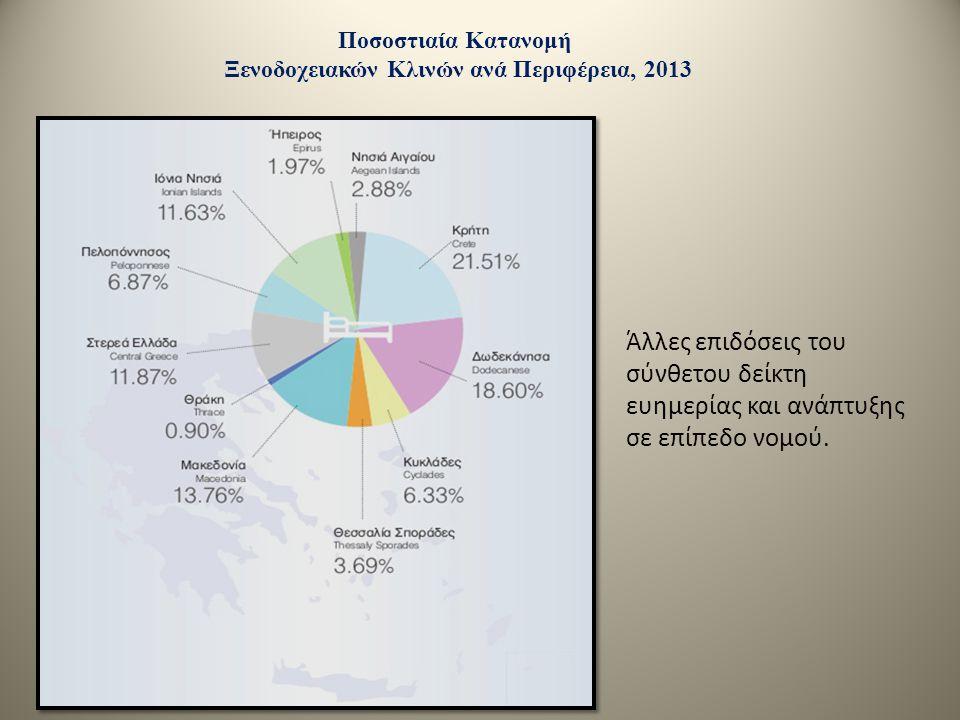 Άλλες επιδόσεις του σύνθετου δείκτη ευημερίας και ανάπτυξης σε επίπεδο νομού.