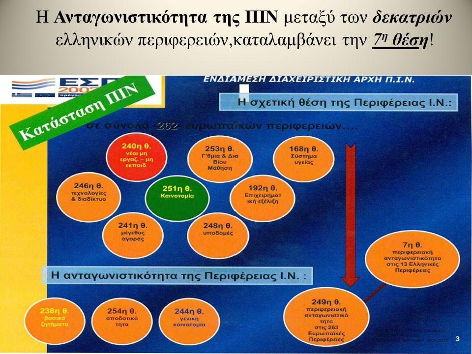Η Ανταγωνιστικότητα της ΠΙΝ μεταξύ των δεκατριών ελληνικών περιφερειών,καταλαμβάνει την 7 η θέση!