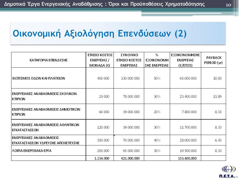 Οικονομική Αξιολόγηση Επενδύσεων (2) 10 Δημοτικά Έργα Ενεργειακής Αναβάθμισης : Όροι και Προϋποθέσεις Χρηματοδότησης