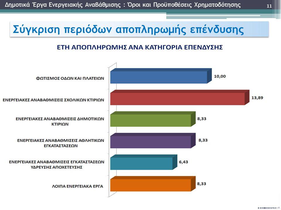 Σύγκριση περιόδων αποπληρωμής επένδυσης 11 Δημοτικά Έργα Ενεργειακής Αναβάθμισης : Όροι και Προϋποθέσεις Χρηματοδότησης