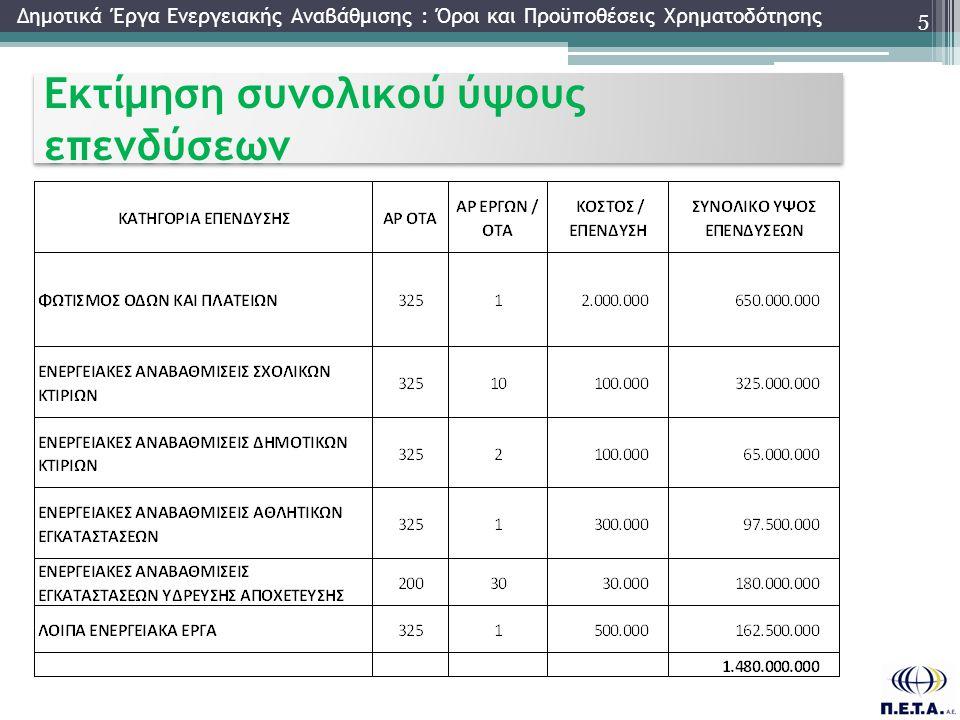 Εκτίμηση συνολικού ύψους επενδύσεων 5 Δημοτικά Έργα Ενεργειακής Αναβάθμισης : Όροι και Προϋποθέσεις Χρηματοδότησης