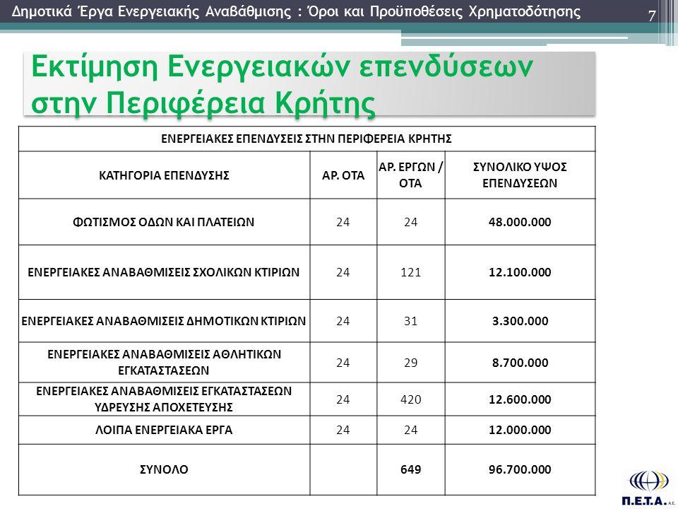 Εκτίμηση Ενεργειακών επενδύσεων στην Περιφέρεια Κρήτης 7 Δημοτικά Έργα Ενεργειακής Αναβάθμισης : Όροι και Προϋποθέσεις Χρηματοδότησης ΕΝΕΡΓΕΙΑΚΕΣ ΕΠΕΝΔΥΣΕΙΣ ΣΤΗΝ ΠΕΡΙΦΕΡΕΙΑ ΚΡΗΤΗΣ ΚΑΤΗΓΟΡΙΑ ΕΠΕΝΔΥΣΗΣΑΡ.