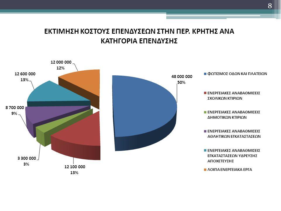 Οικονομική Αξιολόγηση Επενδύσεων (1) Παράμετροι αξιολόγησης: Ύψος επένδυσης Υφιστάμενο Λειτουργικό κόστος Εκτιμώμενη εξοικονόμηση ενέργειας από τις επενδύσεις Εκτιμώμενη χρονική περίοδος ανάκτησης κεφαλαίων 9 Δημοτικά Έργα Ενεργειακής Αναβάθμισης : Όροι και Προϋποθέσεις Χρηματοδότησης