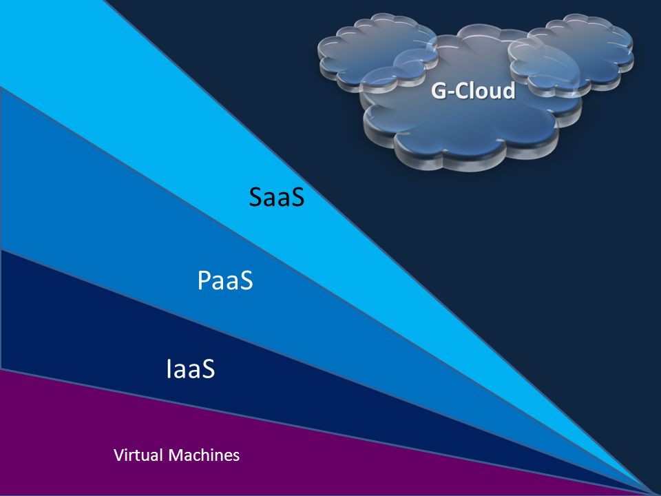 ΙaaS PaaS SaaS Virtual Machines G-Cloud