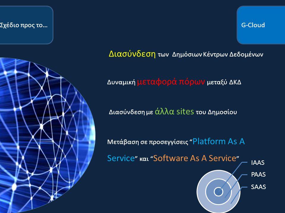 Διασύνδεση των Δημόσιων Κέντρων Δεδομένων Δυναμική μεταφορά πόρων μεταξύ ΔΚΔ Διασύνδεση με άλλα sites του Δημοσίου Μετάβαση σε προσεγγίσεις Platform As A Service και Software As A Service G-CloudΣχέδιο προς το… IAAS PAAS SAAS