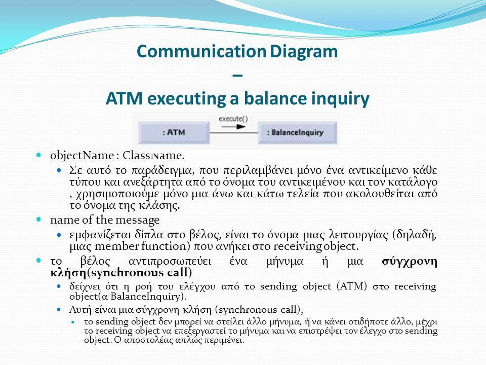 Communication Diagram – ATM executing a balance inquiry objectName : ClassName. Σε αυτό το παράδειγμα, που περιλαμβάνει μόνο ένα αντικείμενο κάθε τύπο