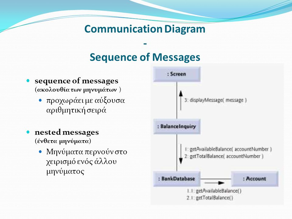Communication Diagram - Sequence of Messages sequence of messages (ακολουθία των μηνυμάτων ) προχωράει με αύξουσα αριθμητική σειρά nested messages (ένθετα μηνύματα) Μηνύματα περνούν στο χειρισμό ενός άλλου μηνύματος