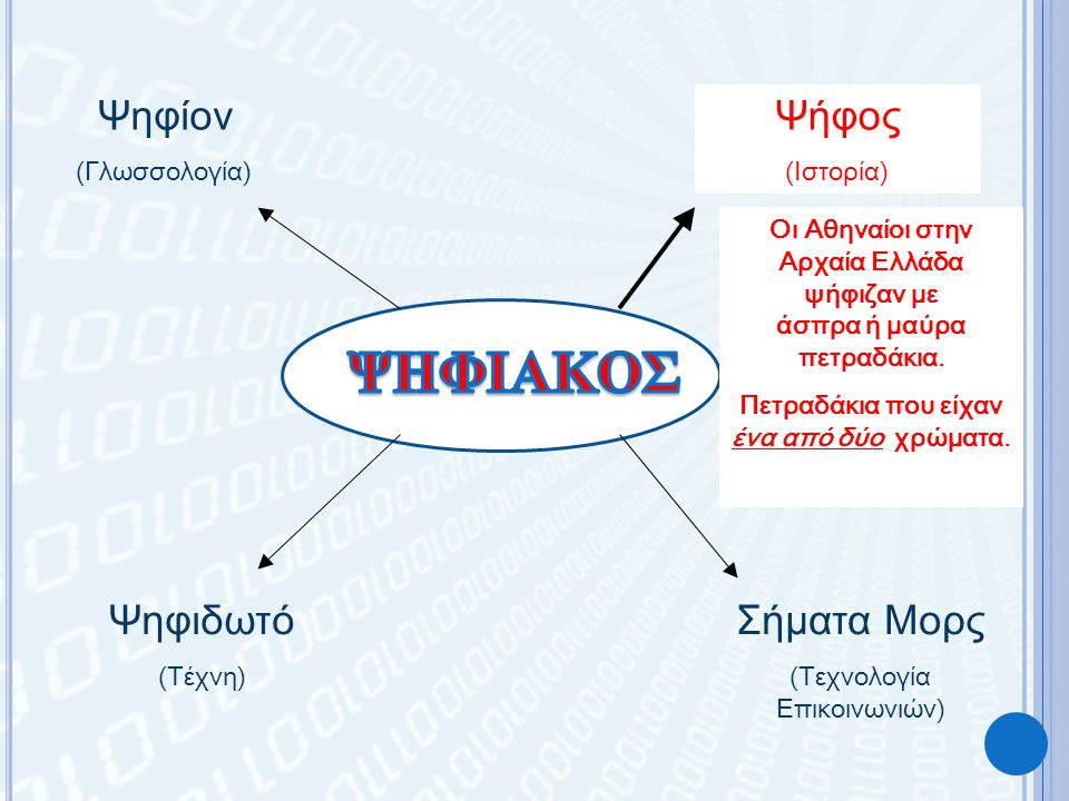 Ψηφίον (Γλωσσολογία) Ψήφος (Ιστορία) Ψηφιδωτό (Τέχνη) Σήματα Μορς (Τεχνολογία Επικοινωνιών) Οι Αθηναίοι στην Αρχαία Ελλάδα ψήφιζαν με άσπρα ή μαύρα πετραδάκια.
