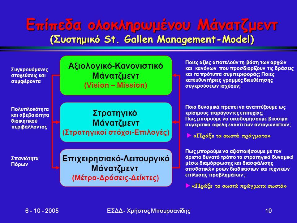 6 - 10 - 2005ΕΣΔΔ - Χρήστος Μπουρσανίδης10 Αξιολογικό-Κανονιστικό Μάνατζμεντ (Vision – Mission) Στρατηγικό Μάνατζμεντ (Στρατηγικοί στόχοι-Επιλογές) Επ