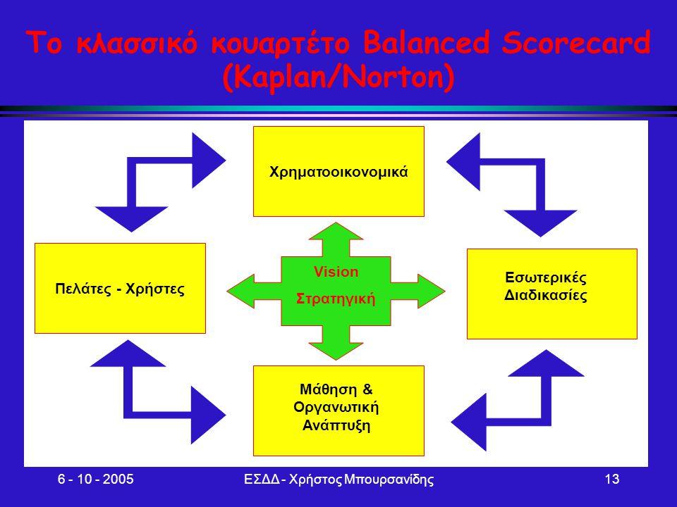 6 - 10 - 2005ΕΣΔΔ - Χρήστος Μπουρσανίδης13 Το κλασσικό κουαρτέτο Balanced Scorecard (Kaplan/Norton) Πελάτες - Χρήστες Χρηματοοικονομικά Μάθηση & Οργαν